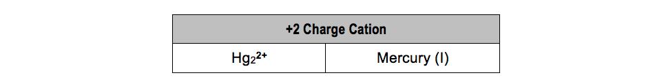 Mercury-I-Ion-Hg2+-cation