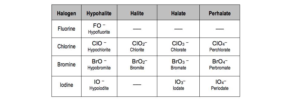 Perchlorate-chlorate-chlorite-hypochlorite-HClO-HClO2-HClO3-HClO4
