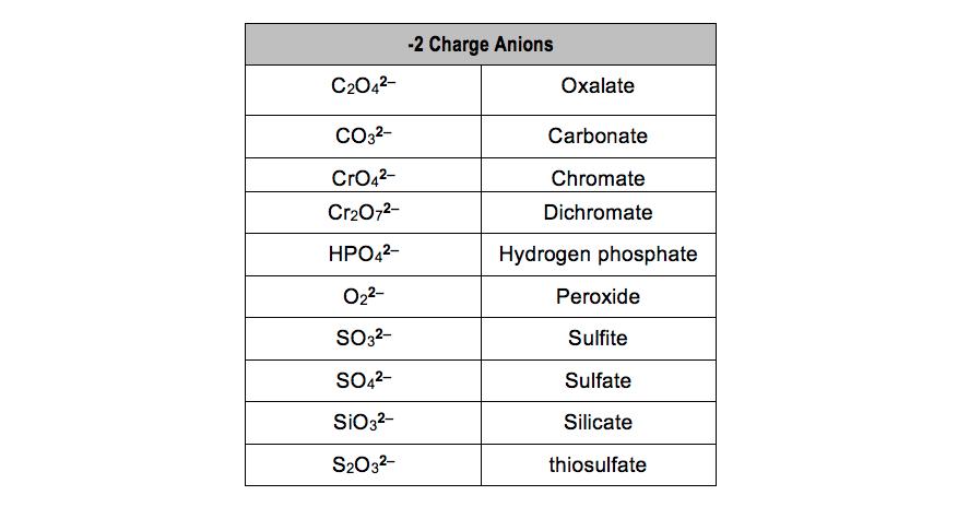 C2O4-CO3-CrO4-Cr2O7-HPO4-O2-SO3-SO4-SiO3-S2O3