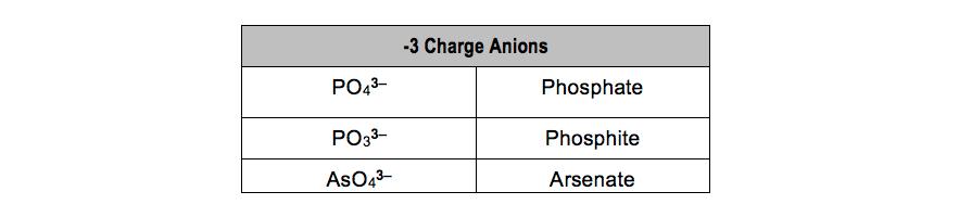 PO4-PO3-AsO4-Phosphate-phosphite-arsenite