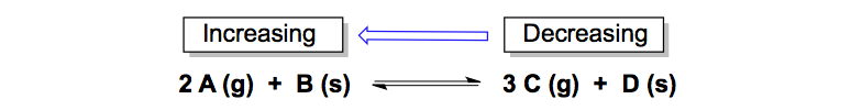Equilibrium-shift-reverse-changing-the-conditions